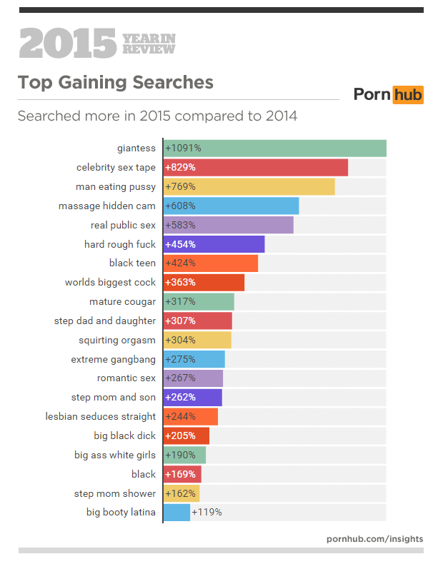 most porn categories